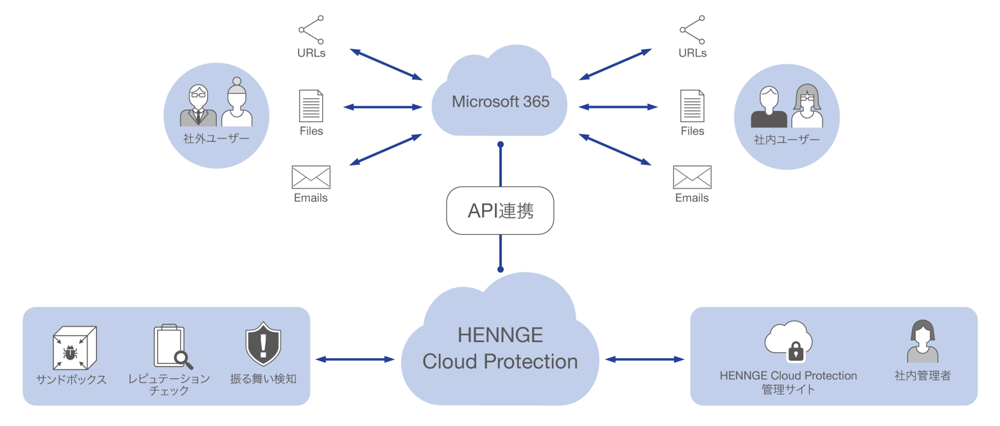 6cloud_protection_1.png